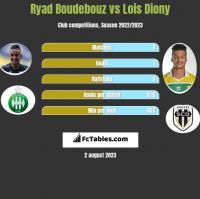 Ryad Boudebouz vs Lois Diony h2h player stats