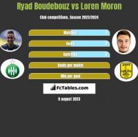 Ryad Boudebouz vs Loren Moron h2h player stats