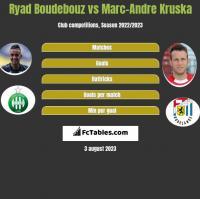Ryad Boudebouz vs Marc-Andre Kruska h2h player stats
