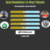Ryad Boudebouz vs Okay Yokuslu h2h player stats
