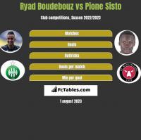 Ryad Boudebouz vs Pione Sisto h2h player stats