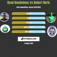 Ryad Boudebouz vs Robert Beric h2h player stats