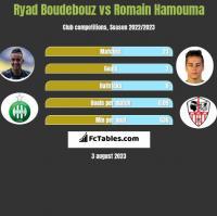 Ryad Boudebouz vs Romain Hamouma h2h player stats