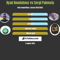 Ryad Boudebouz vs Sergi Palencia h2h player stats
