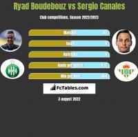 Ryad Boudebouz vs Sergio Canales h2h player stats