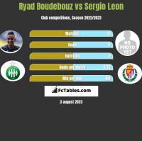 Ryad Boudebouz vs Sergio Leon h2h player stats