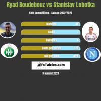 Ryad Boudebouz vs Stanislav Lobotka h2h player stats