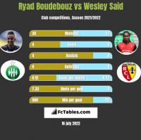 Ryad Boudebouz vs Wesley Said h2h player stats