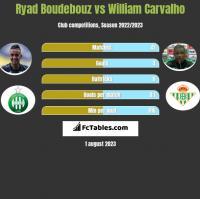 Ryad Boudebouz vs William Carvalho h2h player stats