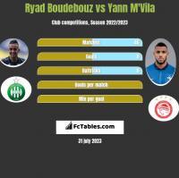 Ryad Boudebouz vs Yann M'Vila h2h player stats