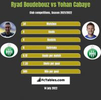 Ryad Boudebouz vs Yohan Cabaye h2h player stats