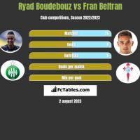 Ryad Boudebouz vs Fran Beltran h2h player stats
