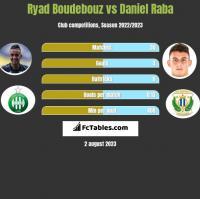 Ryad Boudebouz vs Daniel Raba h2h player stats