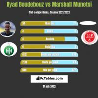 Ryad Boudebouz vs Marshall Munetsi h2h player stats