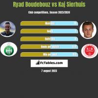 Ryad Boudebouz vs Kaj Sierhuis h2h player stats