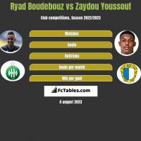 Ryad Boudebouz vs Zaydou Youssouf h2h player stats