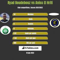 Ryad Boudebouz vs Aniss El Hriti h2h player stats
