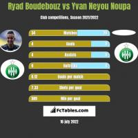 Ryad Boudebouz vs Yvan Neyou Noupa h2h player stats