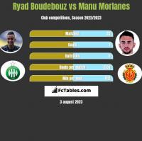 Ryad Boudebouz vs Manu Morlanes h2h player stats