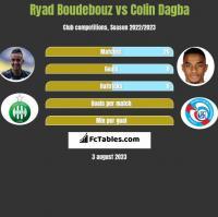 Ryad Boudebouz vs Colin Dagba h2h player stats