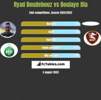 Ryad Boudebouz vs Boulaye Dia h2h player stats