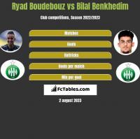 Ryad Boudebouz vs Bilal Benkhedim h2h player stats