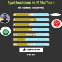 Ryad Boudebouz vs El Bilal Toure h2h player stats