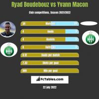 Ryad Boudebouz vs Yvann Macon h2h player stats