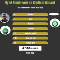 Ryad Boudebouz vs Baptiste Gabard h2h player stats
