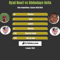 Ryad Nouri vs Abdoulaye Keita h2h player stats