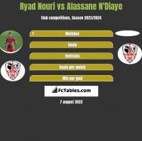 Ryad Nouri vs Alassane N'Diaye h2h player stats