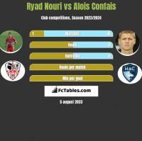 Ryad Nouri vs Alois Confais h2h player stats