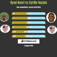 Ryad Nouri vs Cyrille Bayala h2h player stats