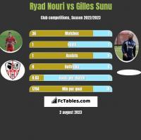 Ryad Nouri vs Gilles Sunu h2h player stats