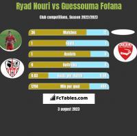 Ryad Nouri vs Guessouma Fofana h2h player stats