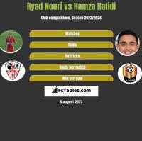 Ryad Nouri vs Hamza Hafidi h2h player stats