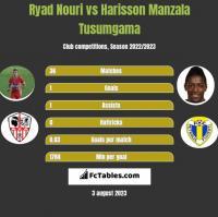 Ryad Nouri vs Harisson Manzala Tusumgama h2h player stats