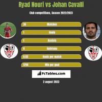 Ryad Nouri vs Johan Cavalli h2h player stats