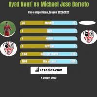 Ryad Nouri vs Michael Jose Barreto h2h player stats