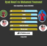 Ryad Nouri vs Mohamed Youssouf h2h player stats