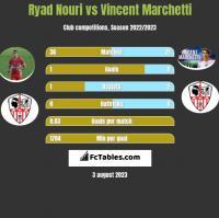 Ryad Nouri vs Vincent Marchetti h2h player stats