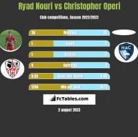 Ryad Nouri vs Christopher Operi h2h player stats