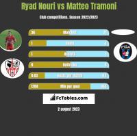 Ryad Nouri vs Matteo Tramoni h2h player stats