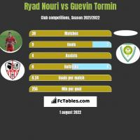 Ryad Nouri vs Guevin Tormin h2h player stats
