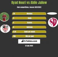 Ryad Nouri vs Ablie Jallow h2h player stats