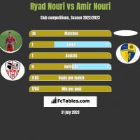 Ryad Nouri vs Amir Nouri h2h player stats