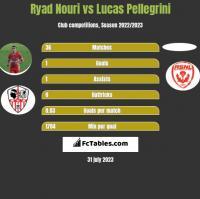 Ryad Nouri vs Lucas Pellegrini h2h player stats