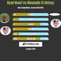 Ryad Nouri vs Mounaim El Idrissy h2h player stats
