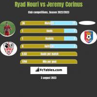 Ryad Nouri vs Jeremy Corinus h2h player stats