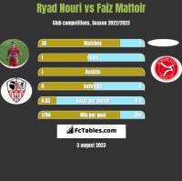 Ryad Nouri vs Faiz Mattoir h2h player stats